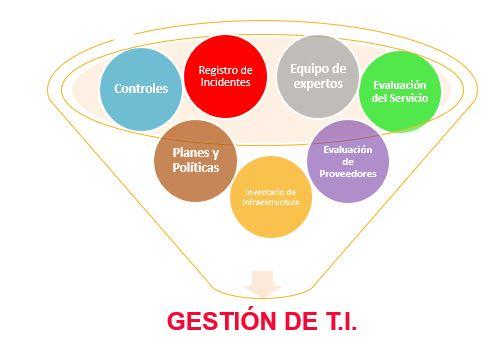 integracion con ISO
